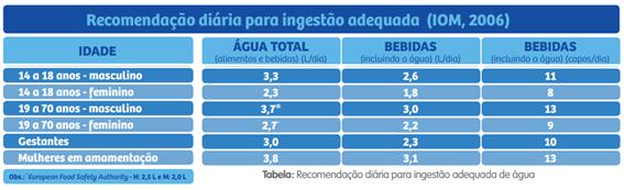 Tabela de recomendação de ingestão de água publicada pelo Institute of Medicine (IOM):